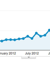 A graph of PVPost.com's monthly traffic since launch.