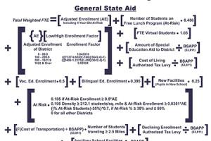 The image of the Kansas school funding formula Gov. Sam Brownback Tweeted Saturday.