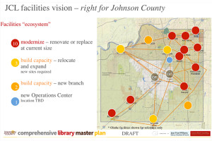 The plan for new facilities in the Johnson County Library system.